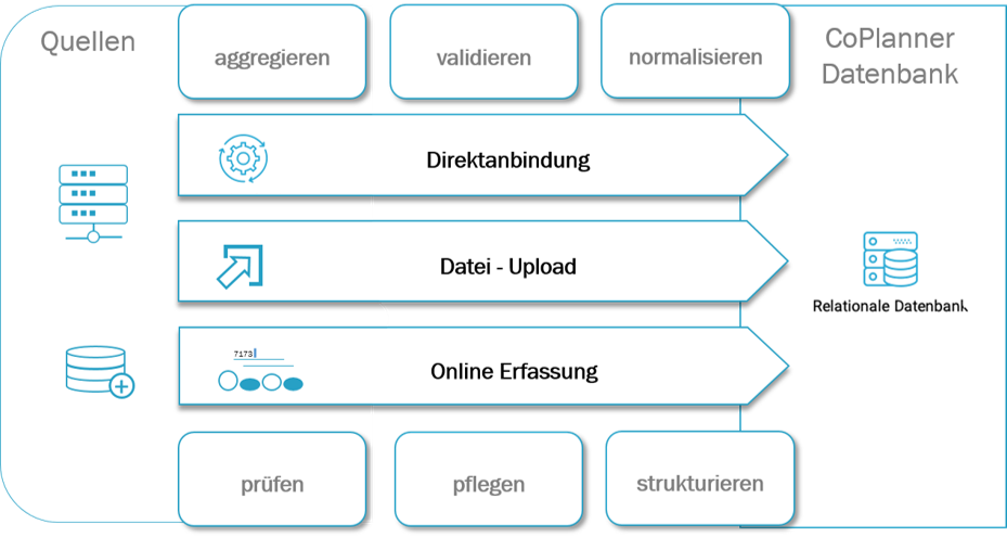 CoPlanner-Datenintegrationswege
