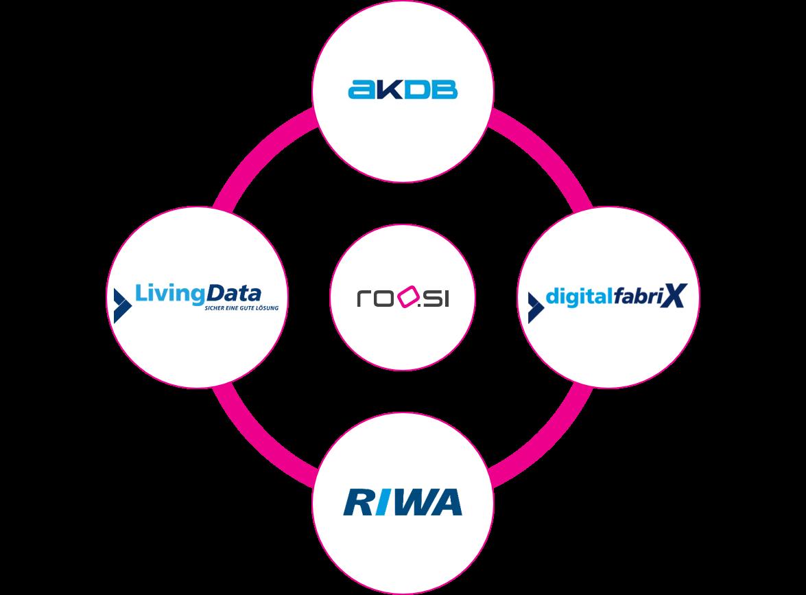 Darstellung der Zugehörigkeit der roosi GmbH zur AKDB-Unternehmensgruppe